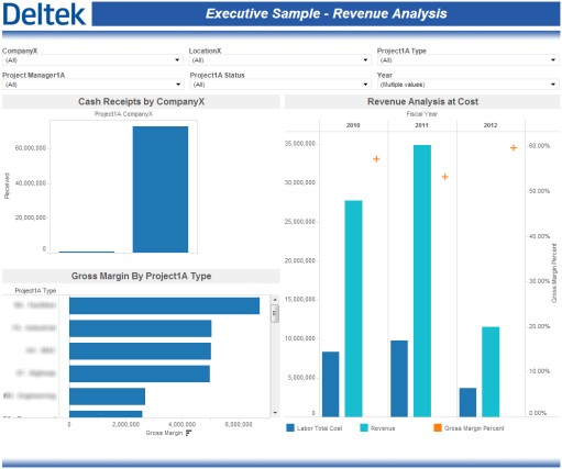 Revenue Analysis