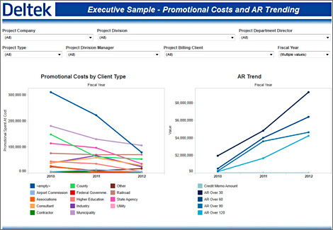 Promo costs and AR Trending